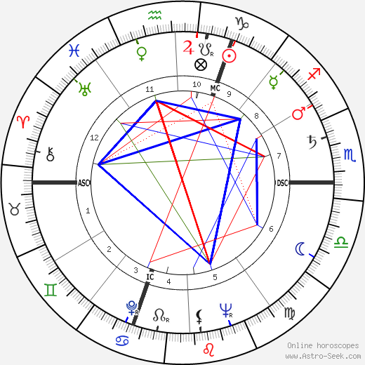 Michel Prir tema natale, oroscopo, Michel Prir oroscopi gratuiti, astrologia