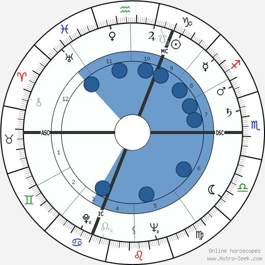 Mickey Hargitay wikipedia, horoscope, astrology, instagram