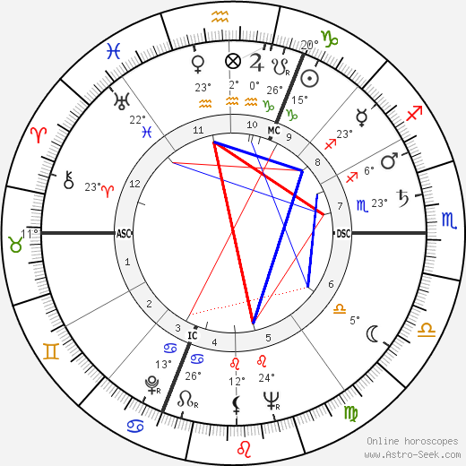 Mickey Hargitay Astro, Birth Chart, Horoscope, Date of Birth