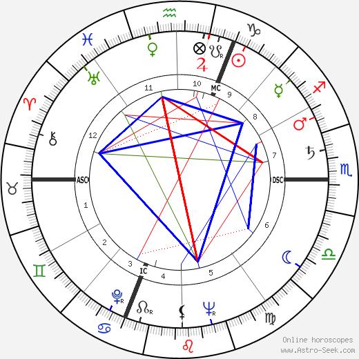 Mickey Hargitay день рождения гороскоп, Mickey Hargitay Натальная карта онлайн