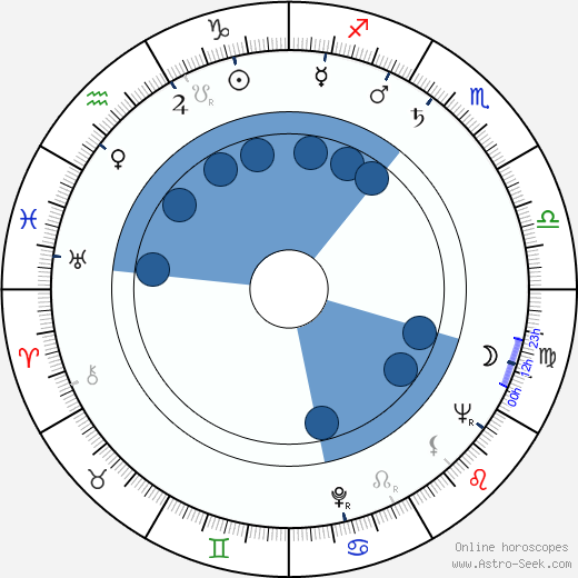 Milan Mach wikipedia, horoscope, astrology, instagram