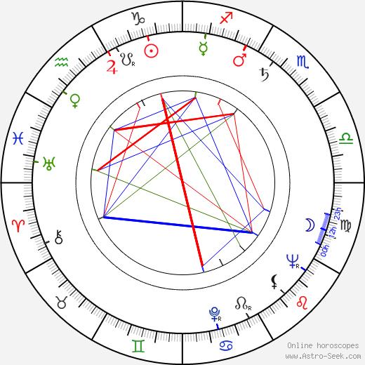 Milan Mach astro natal birth chart, Milan Mach horoscope, astrology
