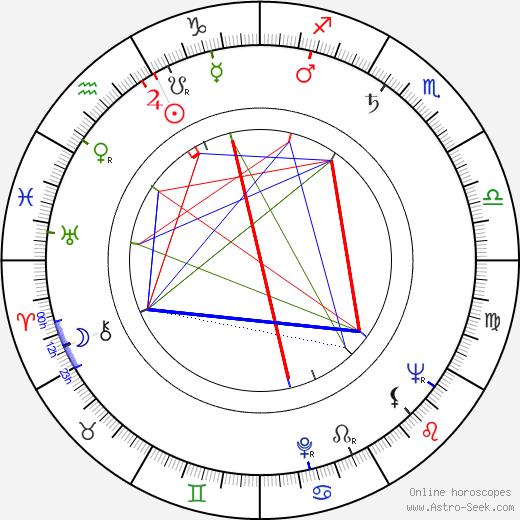 Miroslav Müller день рождения гороскоп, Miroslav Müller Натальная карта онлайн