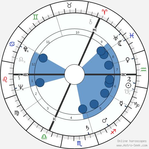Moira Shearer wikipedia, horoscope, astrology, instagram
