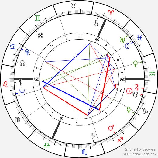 Мойра Ширер Moira Shearer день рождения гороскоп, Moira Shearer Натальная карта онлайн