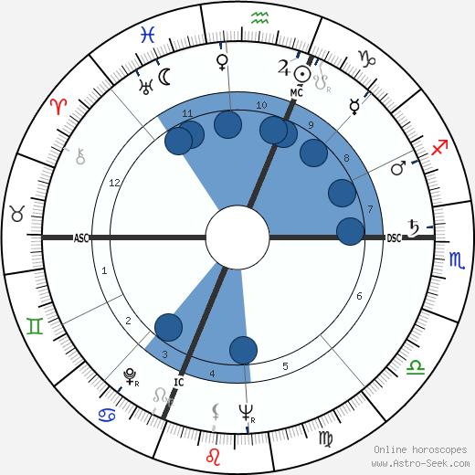 Newton N. Minow wikipedia, horoscope, astrology, instagram