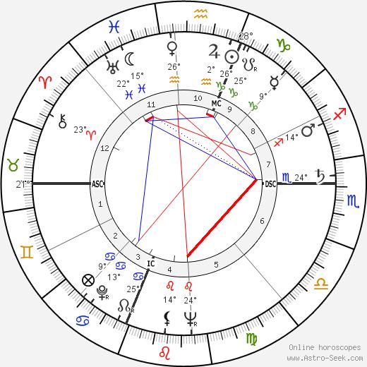 Newton N. Minow birth chart, biography, wikipedia 2019, 2020