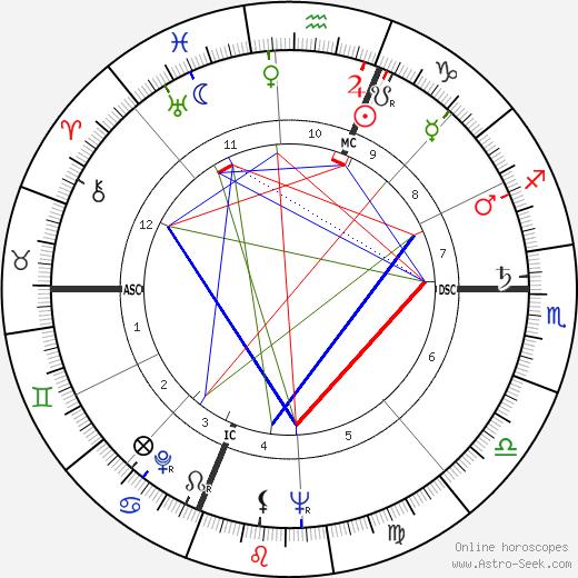 Newton N. Minow birth chart, Newton N. Minow astro natal horoscope, astrology