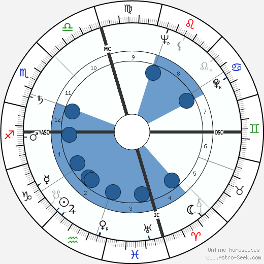 Patricia Neal wikipedia, horoscope, astrology, instagram