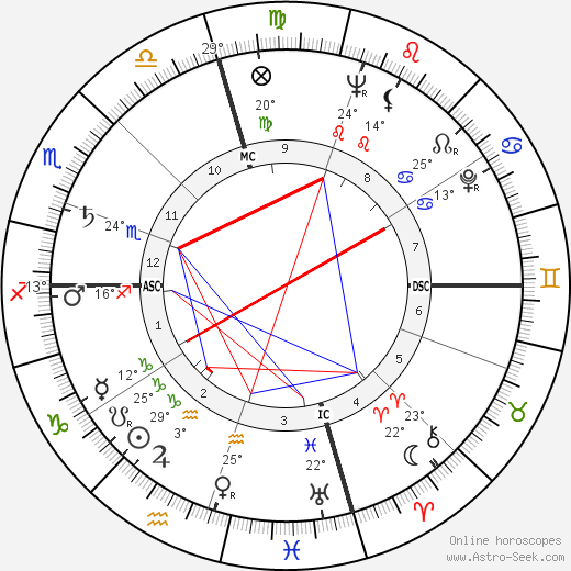 Patricia Neal birth chart, biography, wikipedia 2020, 2021