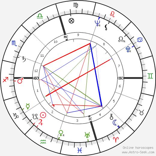 Patricia Neal birth chart, Patricia Neal astro natal horoscope, astrology