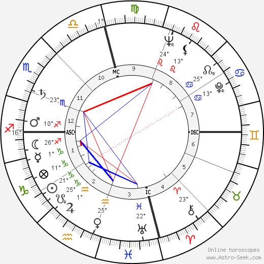 Ray Price birth chart, biography, wikipedia 2019, 2020