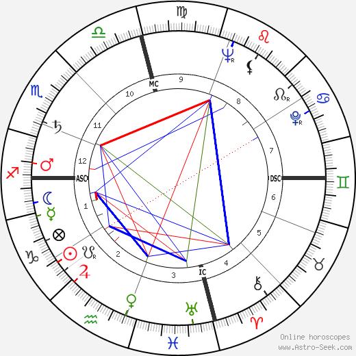 Ray Price birth chart, Ray Price astro natal horoscope, astrology