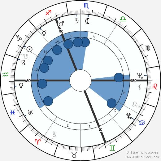 Roger Guérin wikipedia, horoscope, astrology, instagram