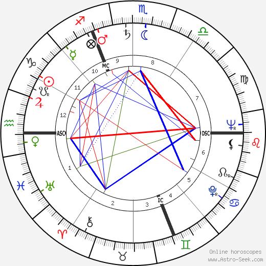 Roger Guérin tema natale, oroscopo, Roger Guérin oroscopi gratuiti, astrologia
