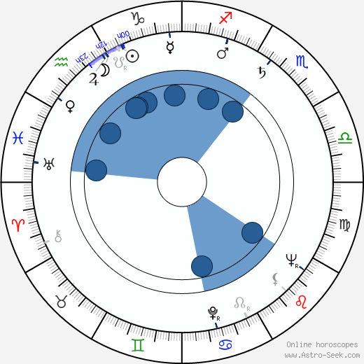 Tom Tryon wikipedia, horoscope, astrology, instagram