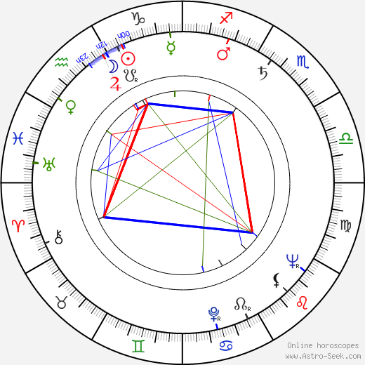 Tom Tryon birth chart, Tom Tryon astro natal horoscope, astrology