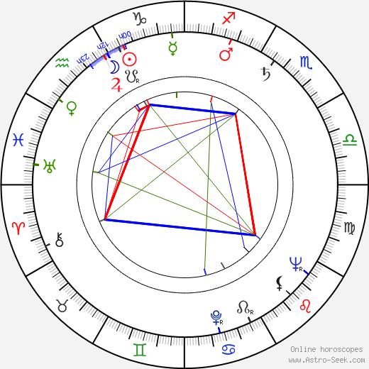 Tom Tryon день рождения гороскоп, Tom Tryon Натальная карта онлайн