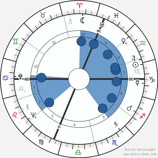 Valentino Orsini wikipedia, horoscope, astrology, instagram