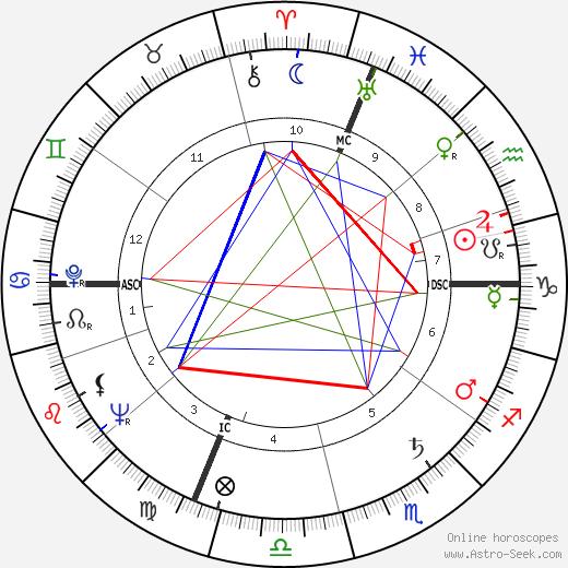 Valentino Orsini день рождения гороскоп, Valentino Orsini Натальная карта онлайн