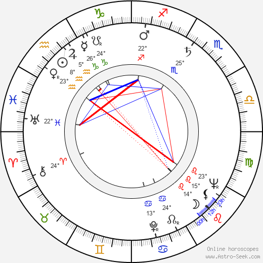 Zora Božinová birth chart, biography, wikipedia 2019, 2020