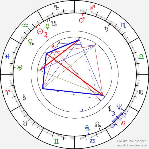 Zora Božinová birth chart, Zora Božinová astro natal horoscope, astrology