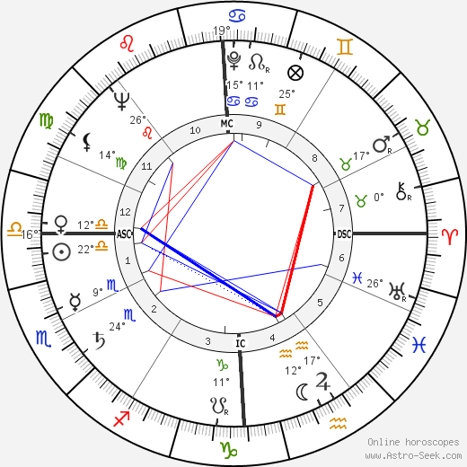 Adriana Innocenti birth chart, biography, wikipedia 2018, 2019
