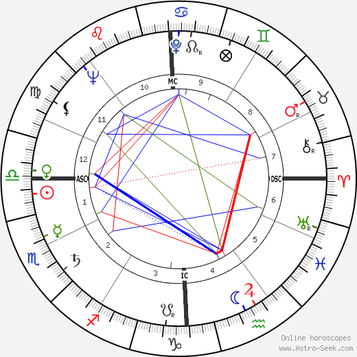 Adriana Innocenti astro natal birth chart, Adriana Innocenti horoscope, astrology