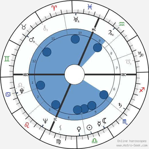 Alex Groza wikipedia, horoscope, astrology, instagram