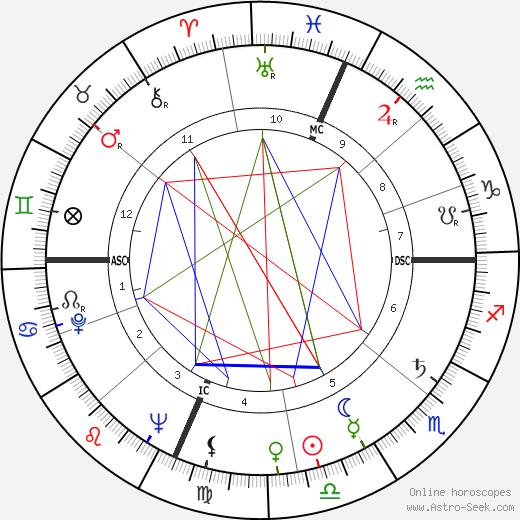 Алекс Гроза Alex Groza день рождения гороскоп, Alex Groza Натальная карта онлайн