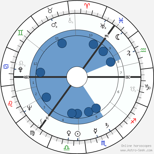 Archibald Duncan horoscope, astrology, sign, zodiac, date of birth, instagram