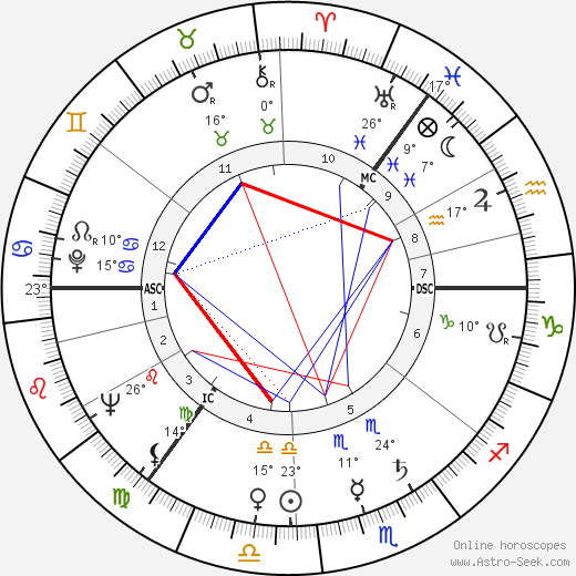 Archibald Duncan birth chart, biography, wikipedia 2019, 2020