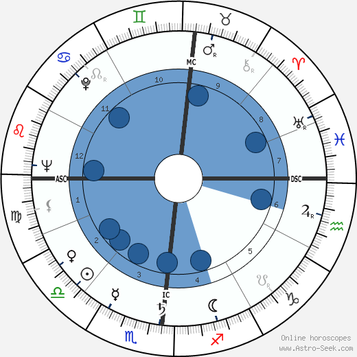 Bernardo Pacini wikipedia, horoscope, astrology, instagram