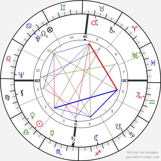 Bernardo Pacini день рождения гороскоп, Bernardo Pacini Натальная карта онлайн