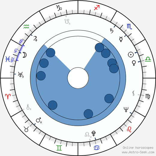 Beverly Garland horoscope, astrology, sign, zodiac, date of birth, instagram