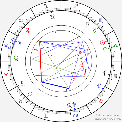 Beverly Garland astro natal birth chart, Beverly Garland horoscope, astrology