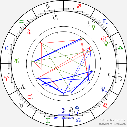 Biff McGuire astro natal birth chart, Biff McGuire horoscope, astrology