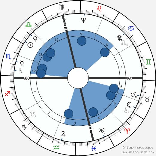 Bob Rosburg wikipedia, horoscope, astrology, instagram