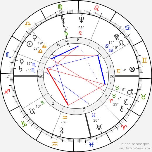 Bob Rosburg birth chart, biography, wikipedia 2019, 2020