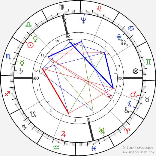 Bob Rosburg birth chart, Bob Rosburg astro natal horoscope, astrology