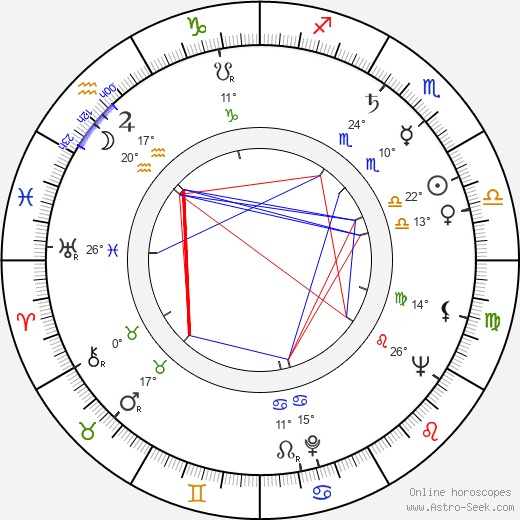 Charles Dolan birth chart, biography, wikipedia 2020, 2021