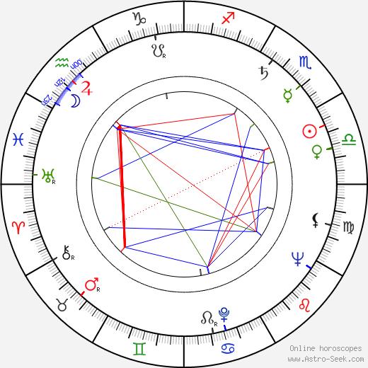 Charles Dolan astro natal birth chart, Charles Dolan horoscope, astrology