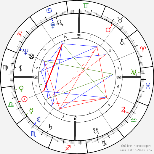 Danièle Delorme astro natal birth chart, Danièle Delorme horoscope, astrology