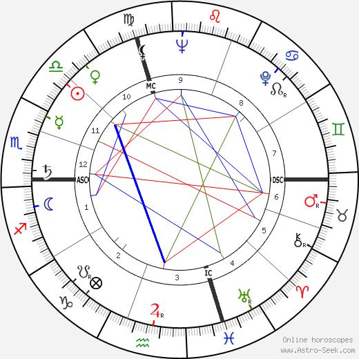 Duccio Tessari день рождения гороскоп, Duccio Tessari Натальная карта онлайн