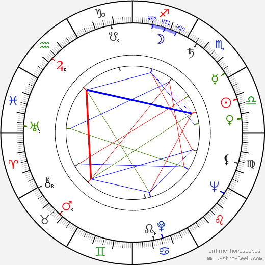 Earle Hyman день рождения гороскоп, Earle Hyman Натальная карта онлайн