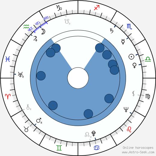 Ed McBain wikipedia, horoscope, astrology, instagram