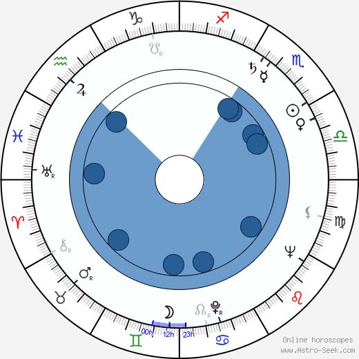 Galina Vishnevskaya wikipedia, horoscope, astrology, instagram