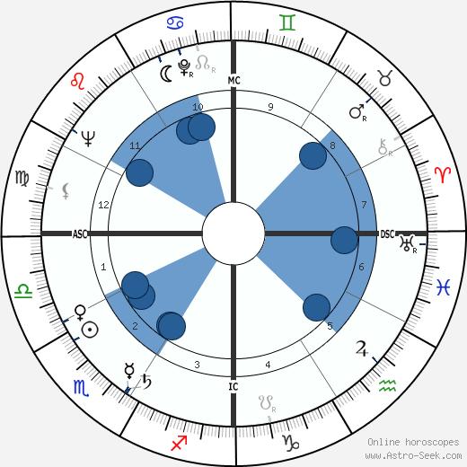 H. R. Haldeman wikipedia, horoscope, astrology, instagram