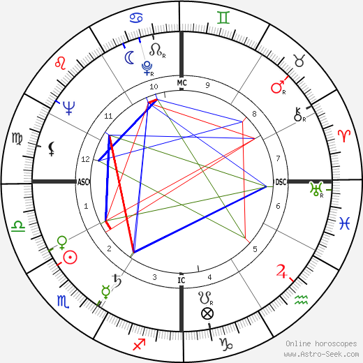 Гарри Роббинс Холдеман H. R. Haldeman день рождения гороскоп, H. R. Haldeman Натальная карта онлайн