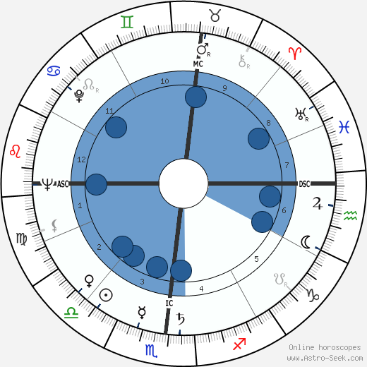 James E. Akins wikipedia, horoscope, astrology, instagram